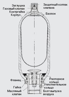 Гидроаккомулятор схема