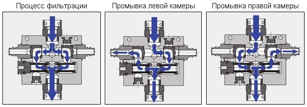 Обратная промывка в фильтре RFH