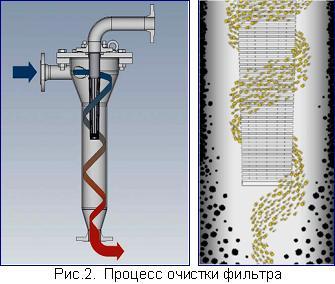 процесс очистки фильтра