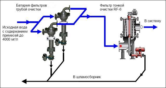 Системы водоподготовки с замкнутым циклом водоснабжения и высокой загрязненностью воды, построенные с использованием фильтров-циклонов и RF6