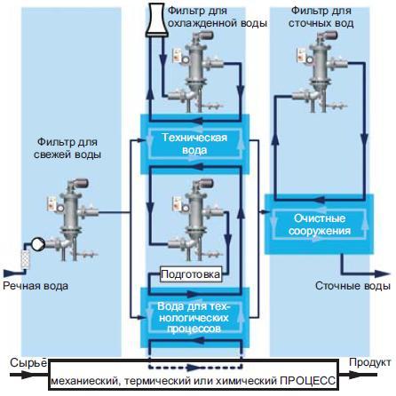 Автоматические самоочищающиеся фильтры RF6 в химической промышленности