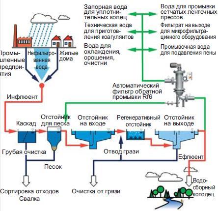 Использование автоматических самоочищающихся фильтров RF6 при очистке сточных вод