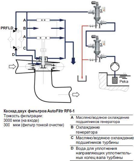 Автоматические самоочищающиеся фильтры RF6 на электростанциях