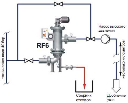 Cамоочищающиеся фильтры RF6 в горном деле